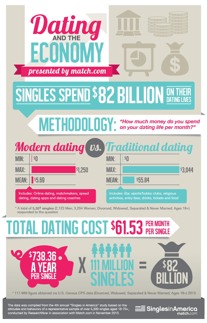 How much does internet dating cost